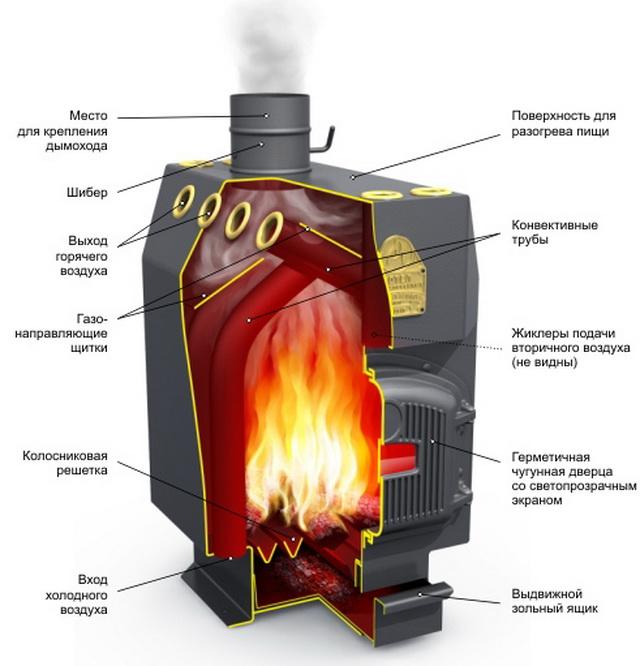 Принципиальная схема конвективной печи длительного горения.