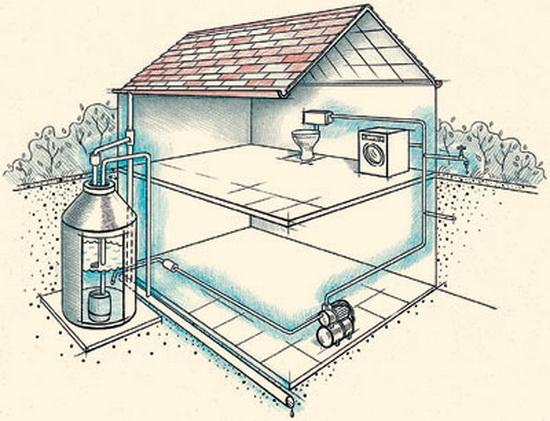 Самая простая схема водопровода - на основе насосной станции - из колодца.