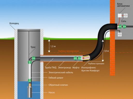 Труба от скважины идет ниже уровня промерзания грунта и утепляется на входе в цоколь.