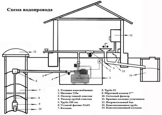 Схема и состав простейшей системы водоснабжения - неглубокая скважина и насосная станция.