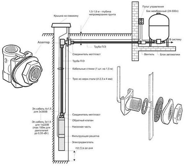 Адаптер на скважину также позволит избежать попадания грунтовых вод в обсадную трубу.