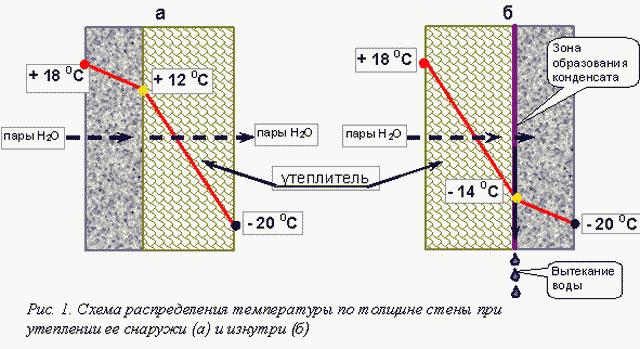 Утепление внутренних стен кирпичного дома 1