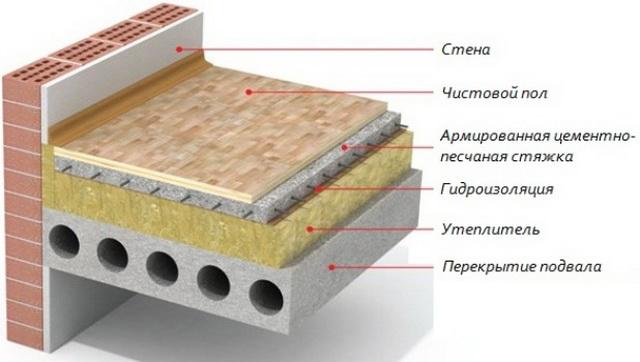 Как правильно утеплять пол в деревянном доме 2