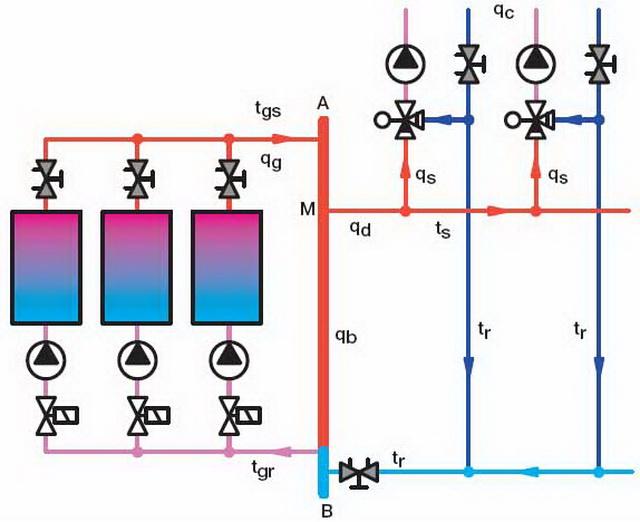 Как делается гидравлическая балансировка системы отопления 3