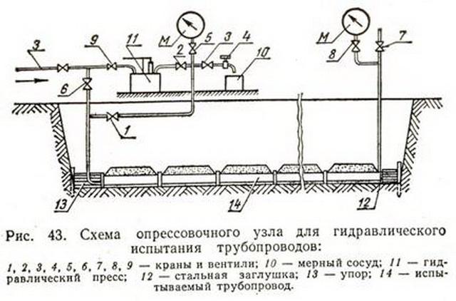 Как проводятся гидравлические испытания трубопроводов систем отопления 3