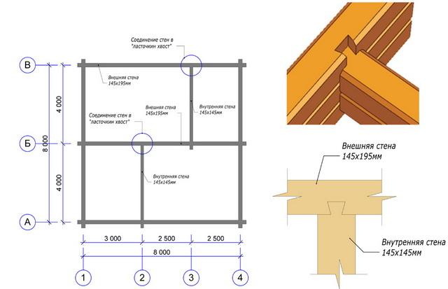 Как рассчитать количество бруса на дом в два этажа 4