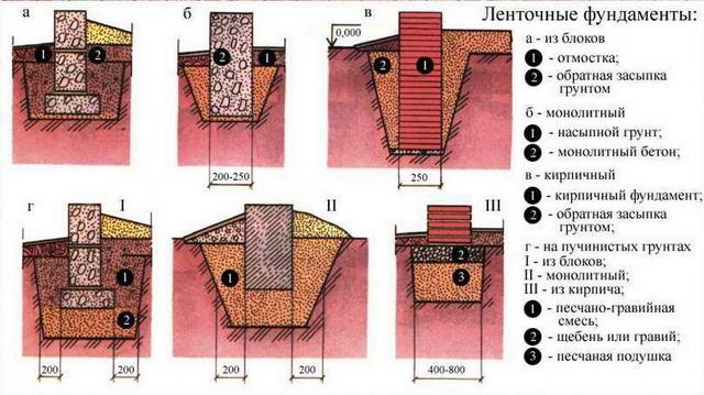 Калькулятор ленточного фундамента - быстро считаем ленточный фундамент для забора и под откатные ворота 3