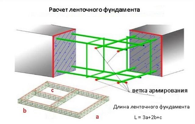 Калькулятор ленточного фундамента - быстро считаем ленточный фундамент для забора и под откатные ворота 4
