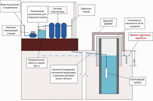 Правильный подбор насоса для водоснабжения загородного дома 3