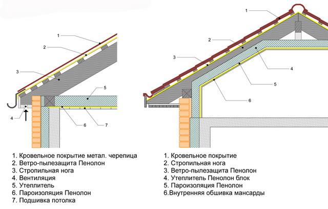 Пароизоляция для потолка в деревянных перекрытиях 2