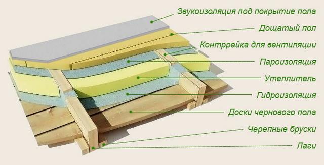 Пароизоляция для потолка в деревянных перекрытиях 3
