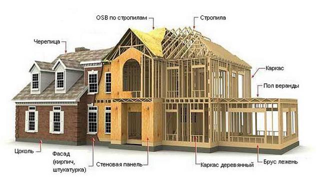 Как можно самому построить каркасный дом своими руками – видео и фото 3