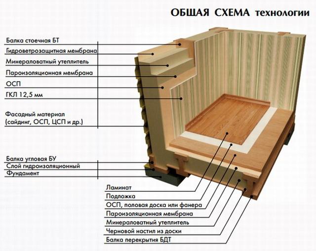 Как можно самому построить каркасный дом своими руками – видео и фото 4