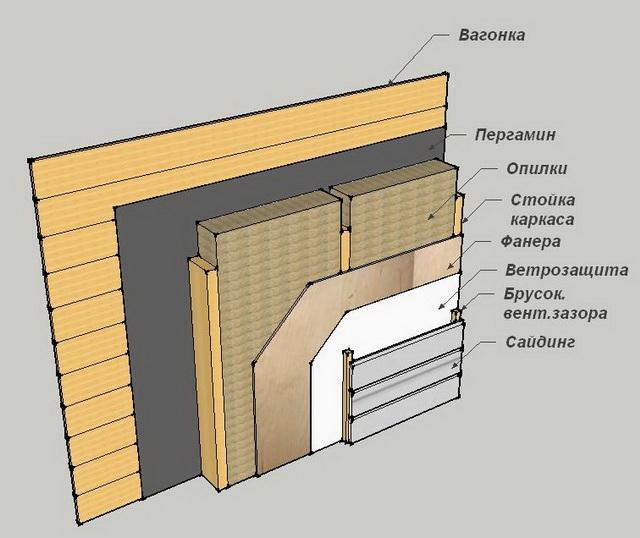 Как можно самому построить каркасный дом своими руками – видео и фото 7