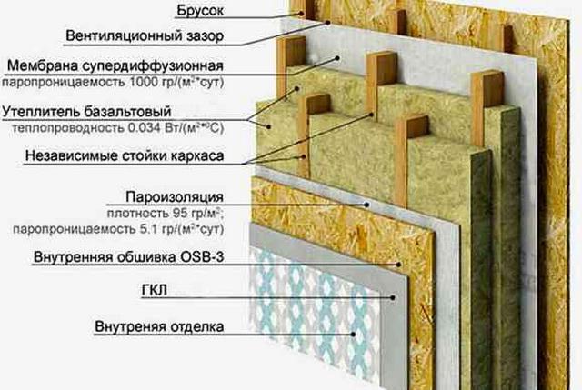 Как можно утеплить каркасный дом для зимнего проживания 2