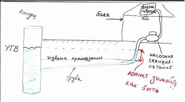 Зимнее водоснабжение бани из колодца 1