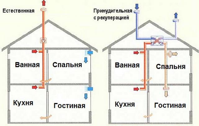 Вентиляция в частном доме своими руками - схемы 4