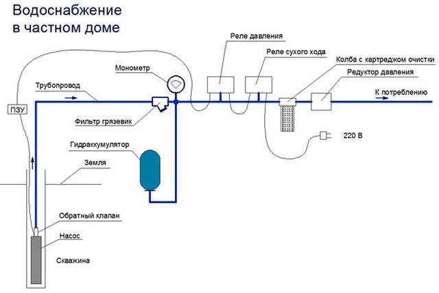 Водоснабжение частного дома из скважины – схема и фото 4