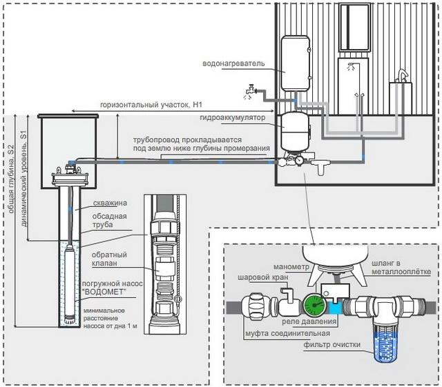 Водоснабжение частного дома из скважины – схема и фото 5