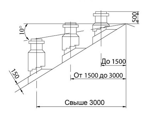kogda-chistka-dymohodov-2