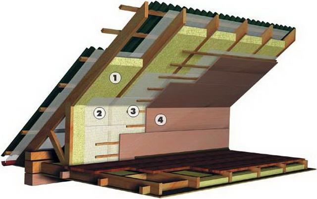 Главное правильно уложить пирог утепления мансарды: 1 - утеплитель, 2 - пароизоляция, 3 - обрешетка, 4 - отделка мансарды.
