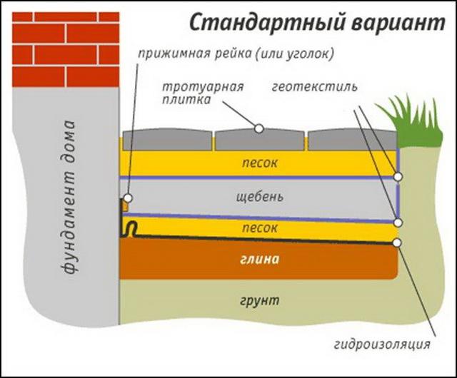 Вот такой вариант отмостки возможен для теплых регионов.