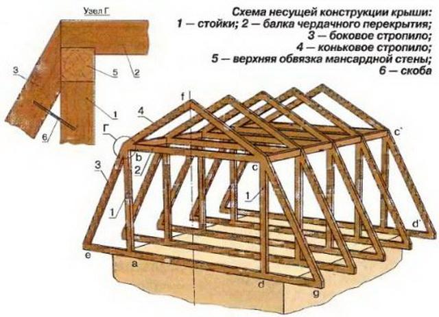 Ломаная крыша чертеж 1