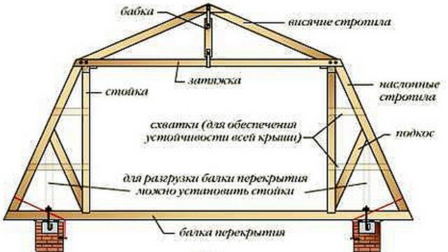 Возведение ломаной крыши