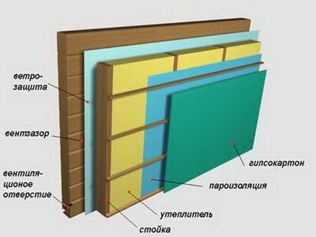 Утепление стен из бруса снаружи 2