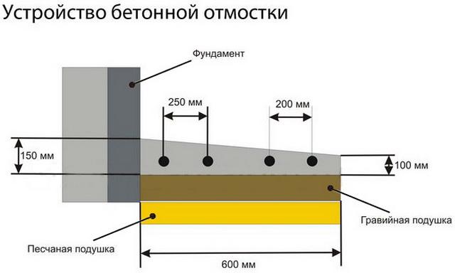Как сделать отмостку фундамента схема бетон