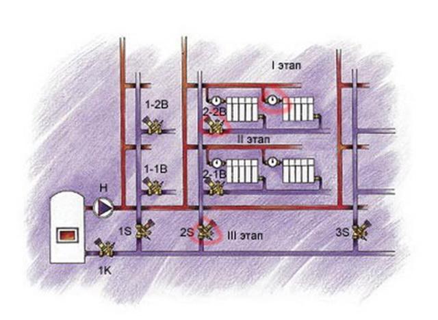 Как делается гидравлическая балансировка системы отопления 2