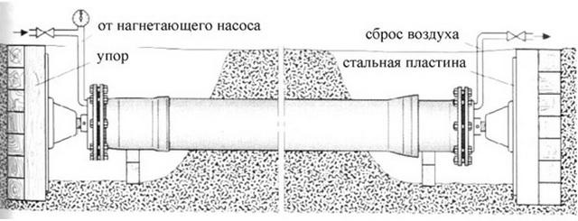 Как проводятся гидравлические испытания трубопроводов систем отопления 4