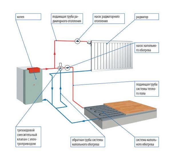 Гидравлический расчет системы отопления – примеры 2