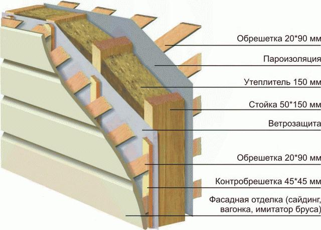 Правильная ветрозащита каркасного дома - элементы и монтаж 2