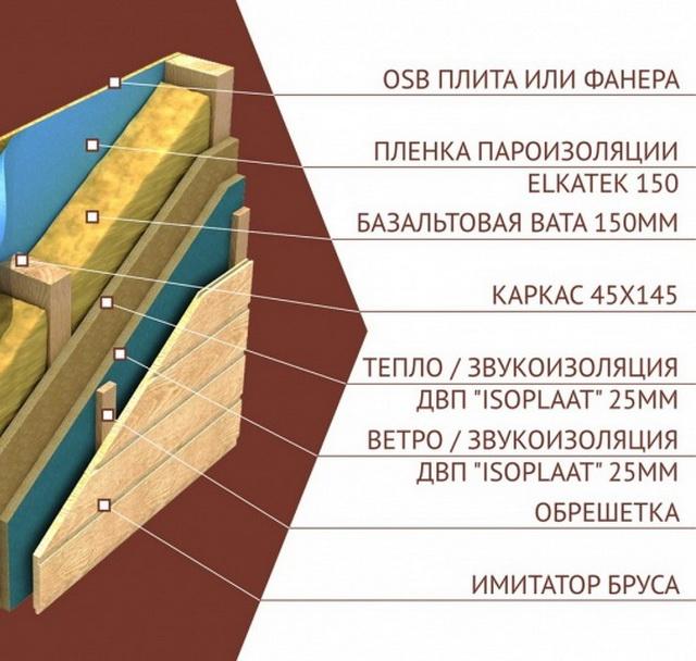 Правильная ветрозащита каркасного дома - элементы и монтаж 3