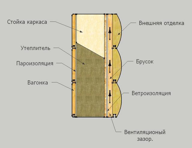 Правильная ветрозащита каркасного дома - элементы и монтаж 4