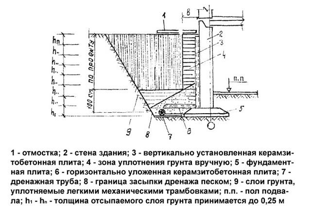 Правильная обратная засыпка пазух котлована – строим фундамент для дома с подвалом 3