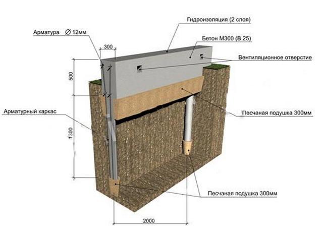 Фундамент из дорожных плит под каркасный дом 2