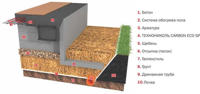 УШП – фундамент «шведская плита» с утеплением ЭППС 3