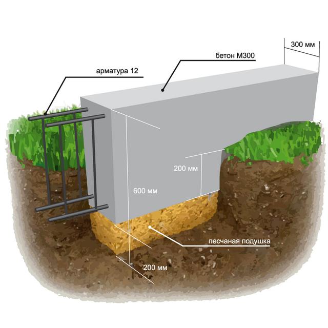 Мелкозаглубленный ленточный фундамент своими руками - марка бетона для МЗФЛ 2