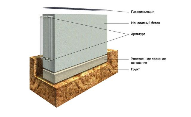 Строим ленточный фундамент - фото, ширина, глубина, арматура, утепление 4