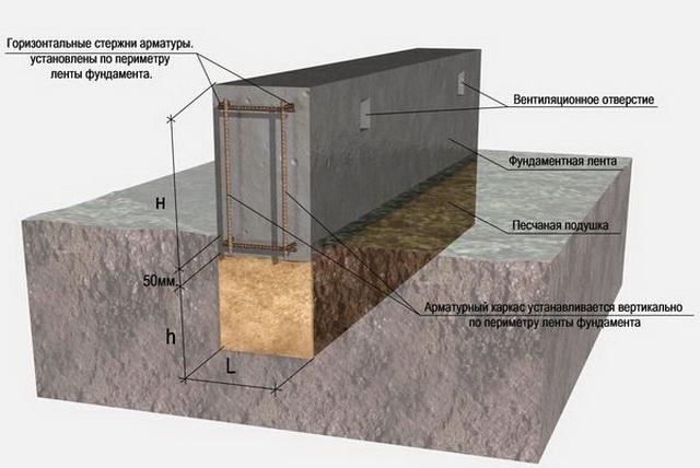 Строим ленточный фундамент - фото, ширина, глубина, арматура, утепление 5