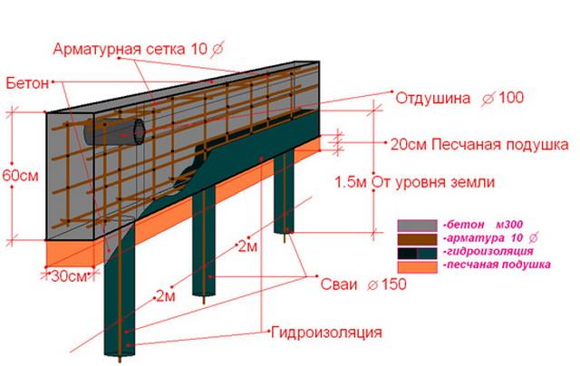 Свайно-ленточный фундамент своими руками - как рассчитать и построить ленточный фундамент дома на склоне 2