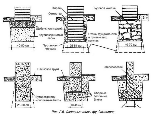 Какие фундаменты бывают и как правильно разметить фундамент дома 2