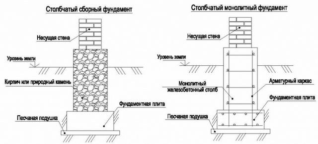 Какие фундаменты бывают и как правильно разметить фундамент дома 5