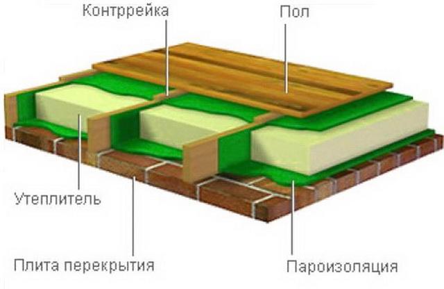 Пароизоляция для потолка в деревянных перекрытиях 4