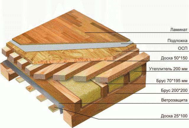 Как можно самому построить каркасный дом своими руками – видео и фото 5