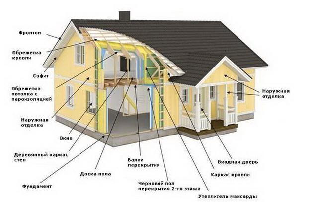 Как можно самому построить каркасный дом своими руками – видео и фото 6