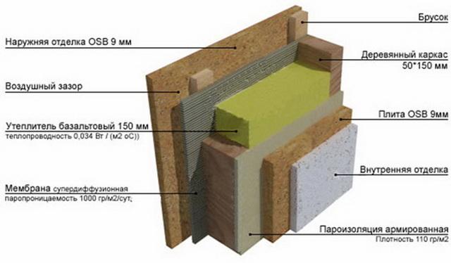 Как можно самому построить каркасный дом своими руками – видео и фото 8