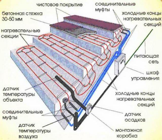 Обогрев, аксессуары, отделка ступеней крыльца частного дома 2